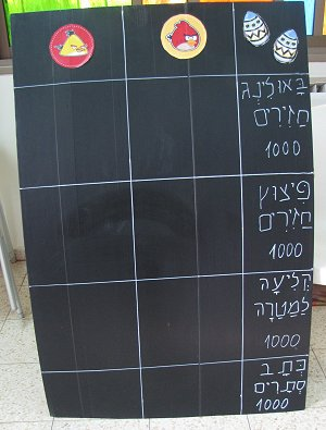 לוח התחנות והנקודות
